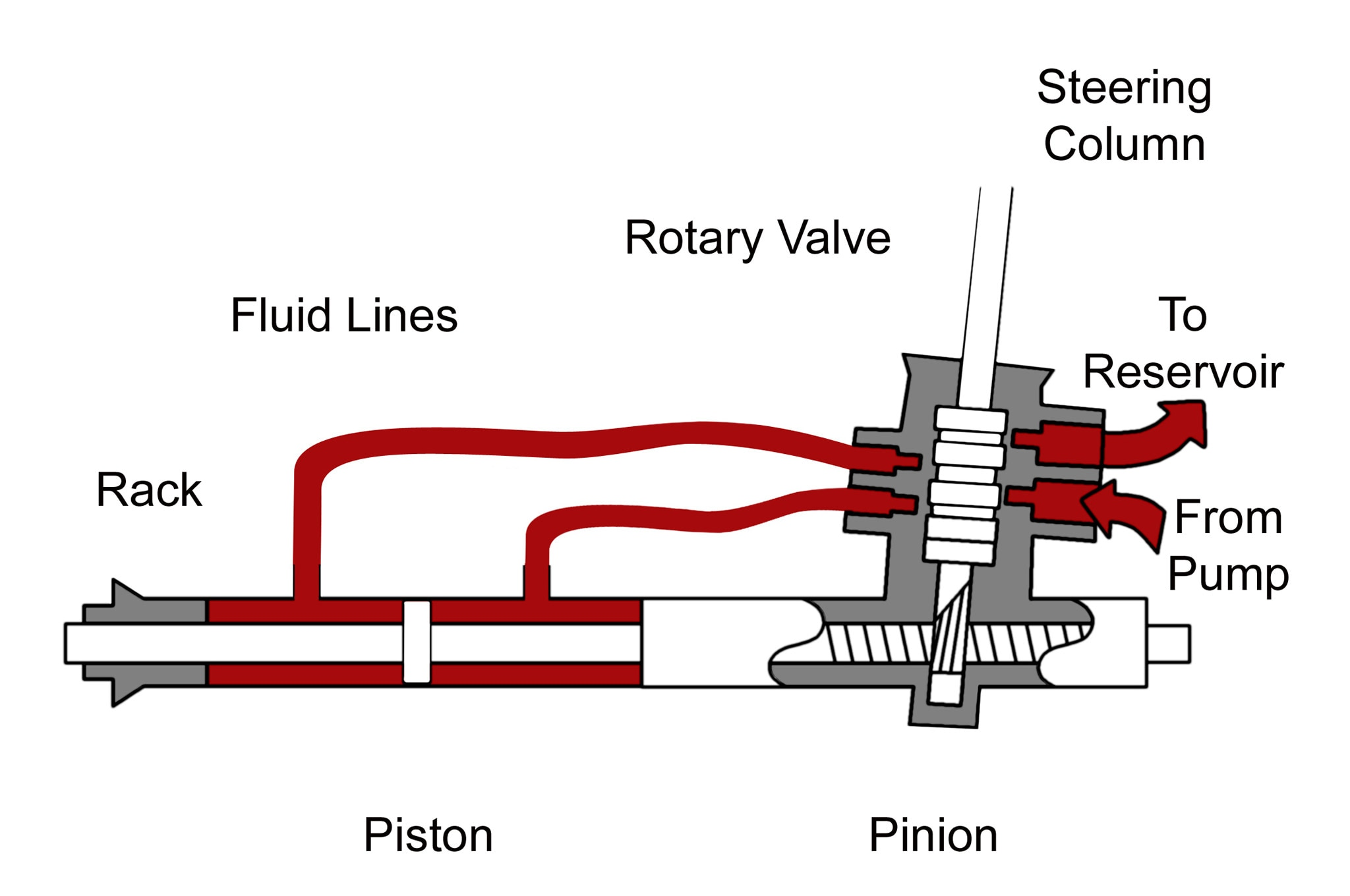 steering systems 101 rack and pinion vs recirculating ball rack and pinion steering gear describe recirculating ball type of