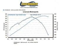 Vemp_0606_07_z C6_corvette_tuning Stock_dyno_chart