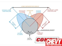 0905chp_04_z Lobe_separation_angle Chart