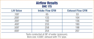 The Small Block Chevy Double Hump Head Returns #TENSEMA16
