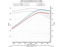 Sucp_0801_29_z 1999_corvette_exhaust_system Dyno_chart