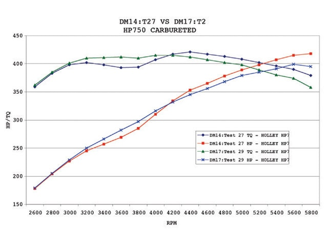 Sucp_0402_05_z Chevy_small_block_part_17 Dyno_chart